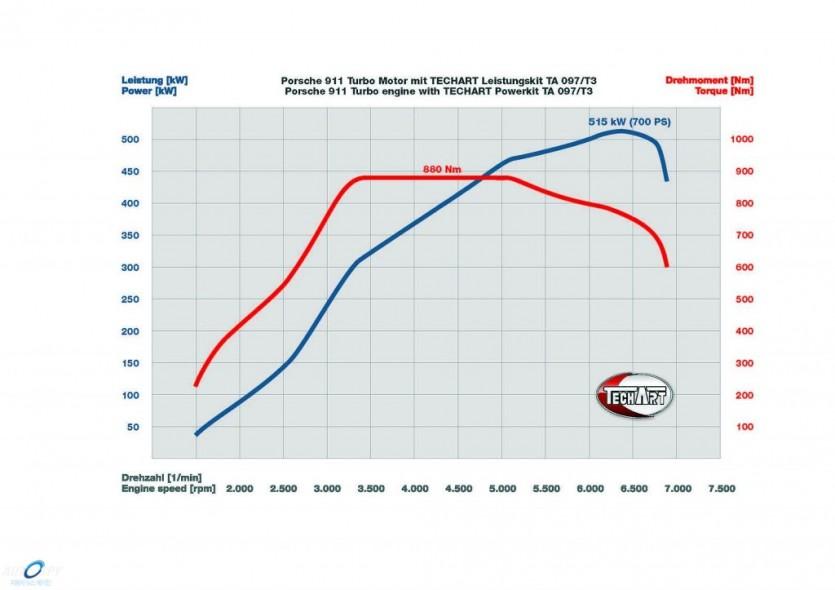 테크아트, 포르쉐 911 터보 파워키트 개발